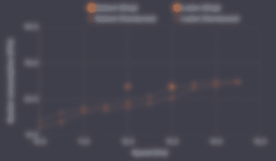 Blurred consumptions graph